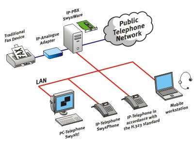 Traditional PBX