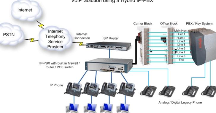 Wire PBX phone System