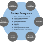 5 Tech Platforms Looming up as Panacea for Startups Ecosystem
