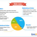 Facts and Statistics of Data Backup