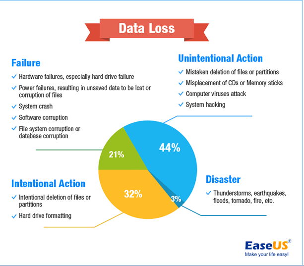 Importance of Data Backup