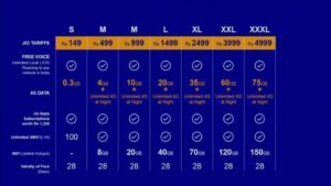 Reliance Jio 4G Welcome Offers and Packages
