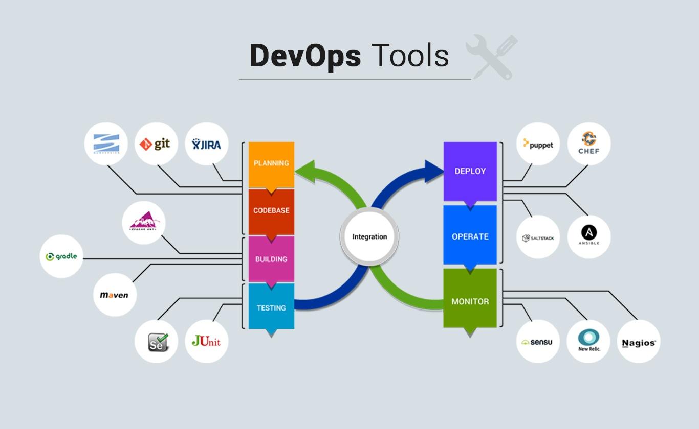 Top Devops Tools
