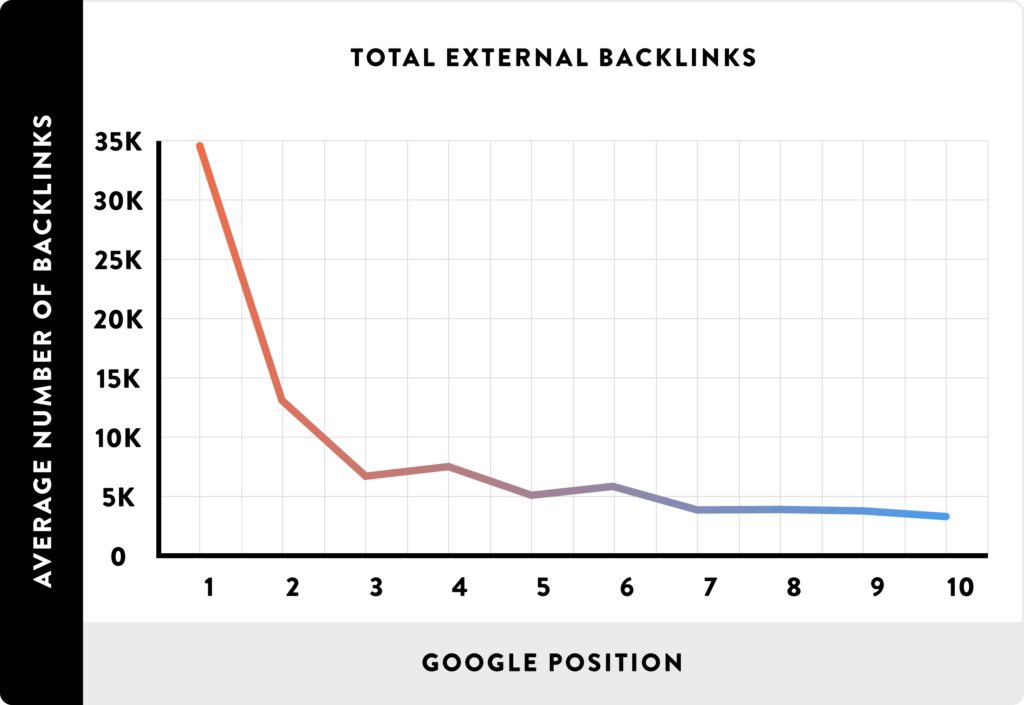 backlinks importance