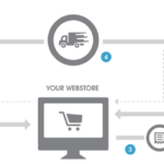 Start Your E-Commerce Venture Without Any Inventory Using Dropshipping Services