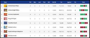 IPL Points Table 2019 [Indian Premier League Standings]