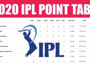 IPL Points Table 2020 [Indian Premier League Standings]