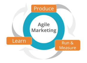 5 Reasons to Adopt Agile Marketing