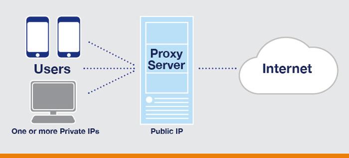 Proxy-Servers
