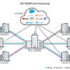SD-WAN Solves Many Hardware Management Challenges